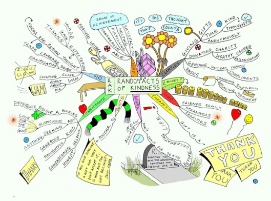 random-acts-of-kindness-mind-map
