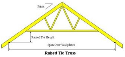 The Evolution Of Trusses How It Affects Ceilings Gould