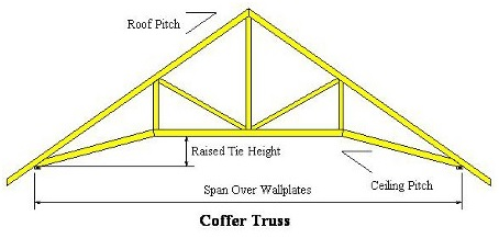 February 2014 gould design inc 39 s blog for Scissor truss design