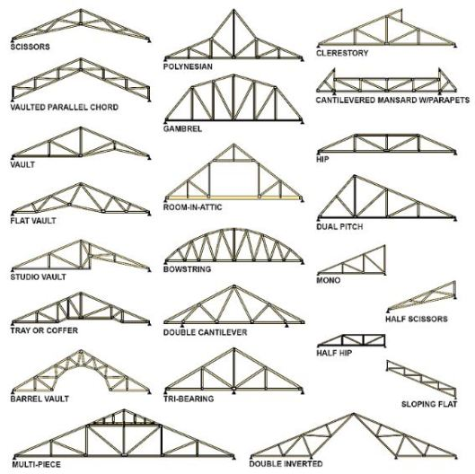 Which is better roof trusses or stick framing part 1 for Modern roof design types