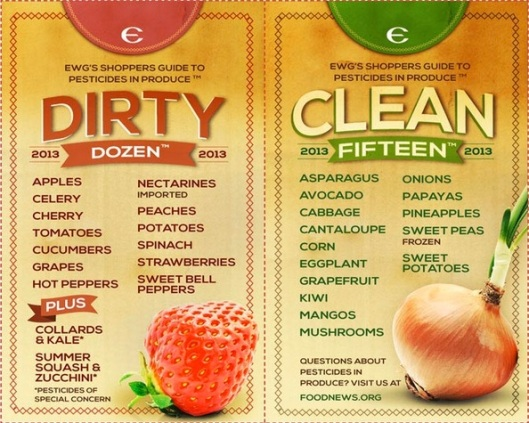 calories-vs-chemicals_dirty-dozen-clean-15