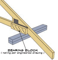 truss-bearing-blocks