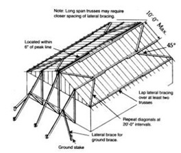 temporary-truss-bracing